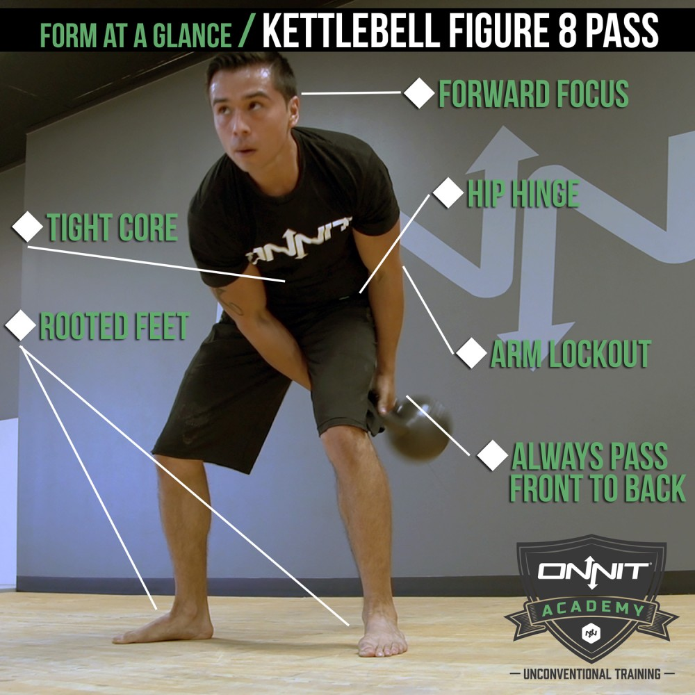 """Exercise Kettlebell Figure Eight: Form At A Glance: The Kettlebell Figure 8 """"Pass"""""""
