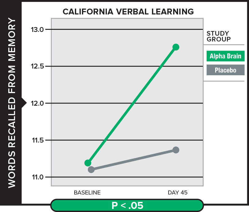 Verbal-Learning-Graph-Alpha-Brain