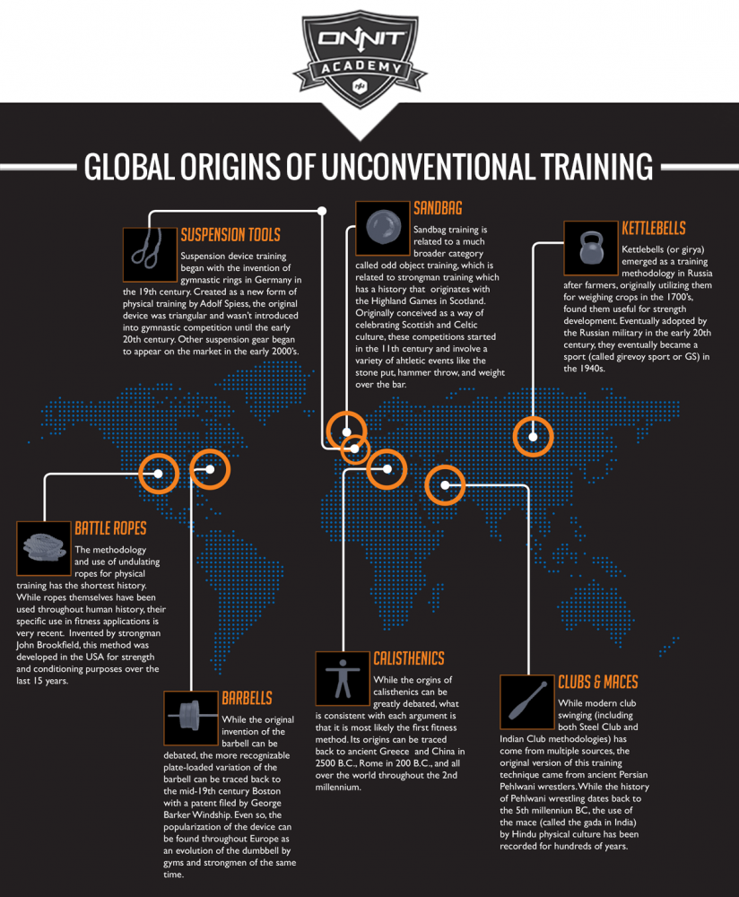 Where Did Unconventional Training Come From?