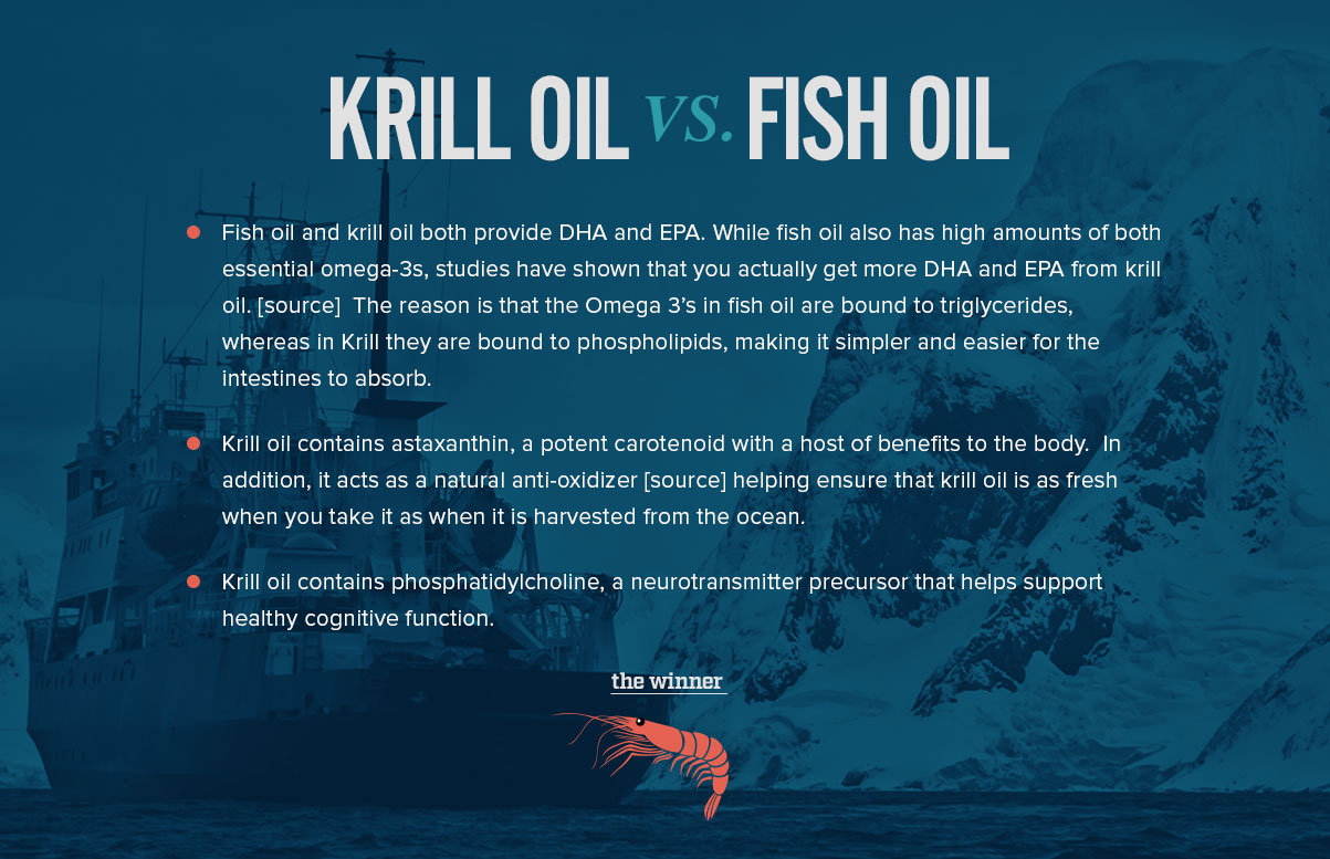 Krill oil vs fish oil what you need to know onnit academy for What does fish oil do