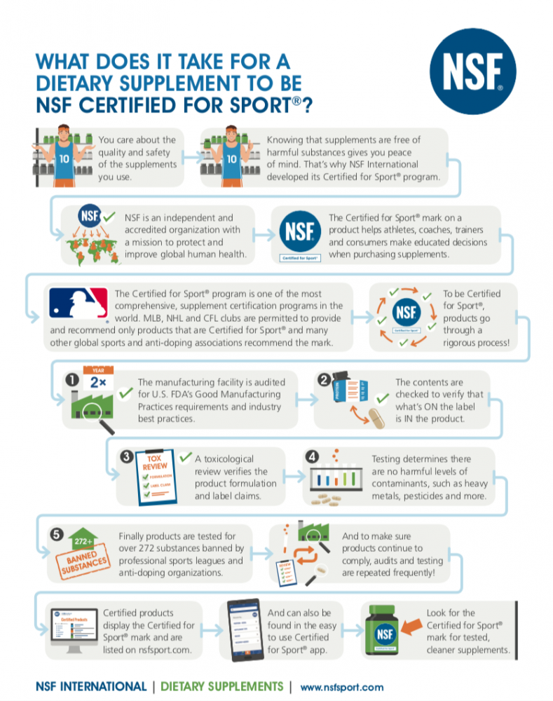 What's In Your Supplements? How NSF Certified for Sport® Certification Protects You